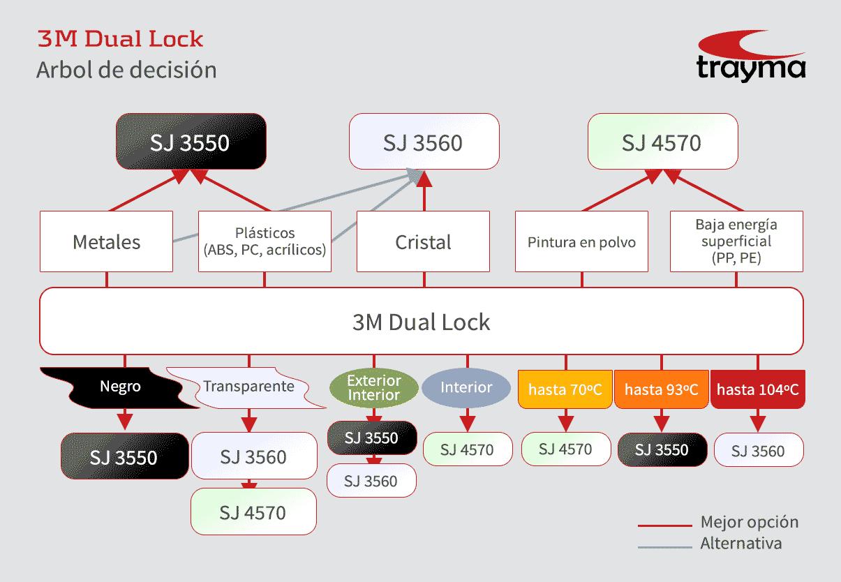 3M Dual Lock sistemas de cierre reposicionable
