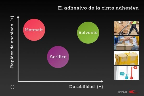 Diferencias Hotmelt, acrílico y solvente
