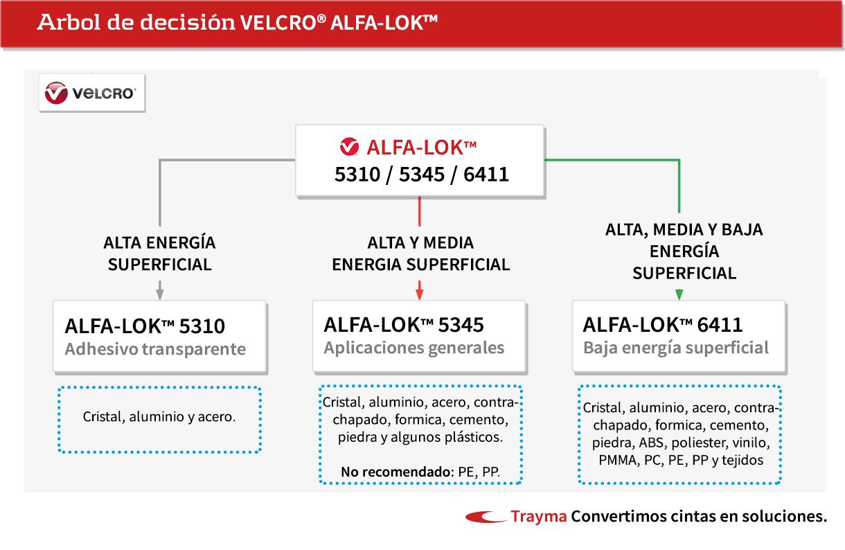Velcro adhesivo Alfalok arbol de decision