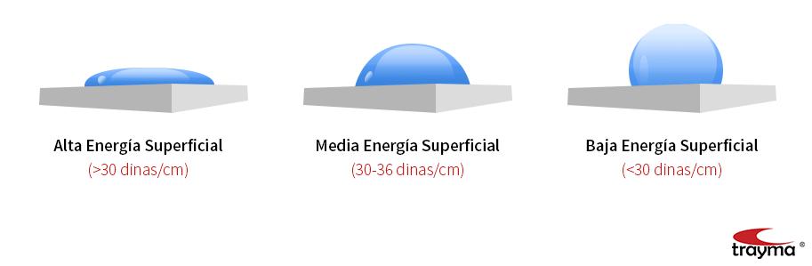 Qué es la energía superficial?
