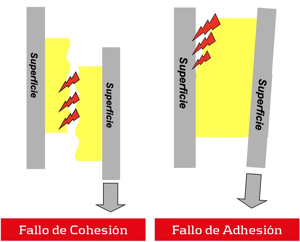 Fallo de adhesión y fallo de cohesión