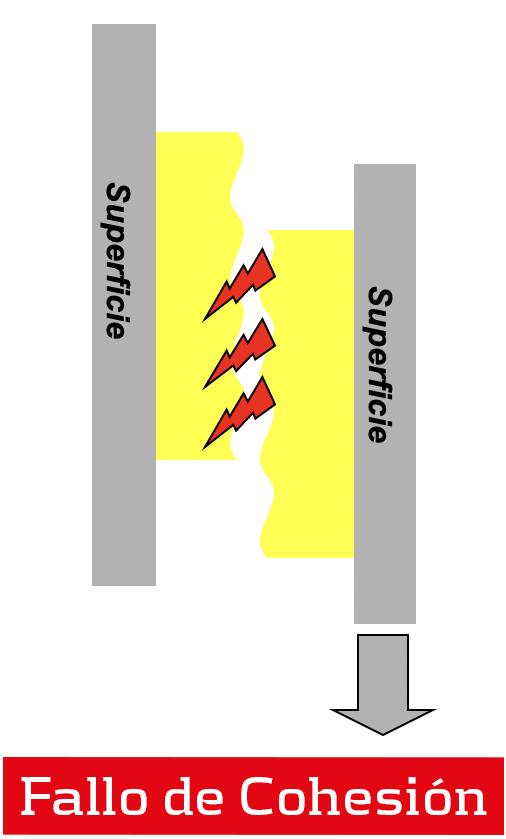 Resistencia al cizallamiento de una cinta adhesiva