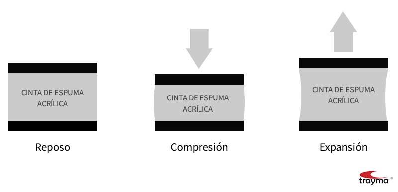 Unión de materiales diferentes - coeficientes de dilatación