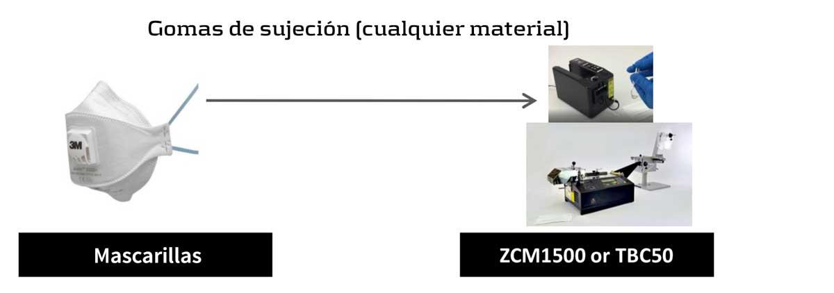 Maquina de corte para la fabricación industrial de mascarillas de protección