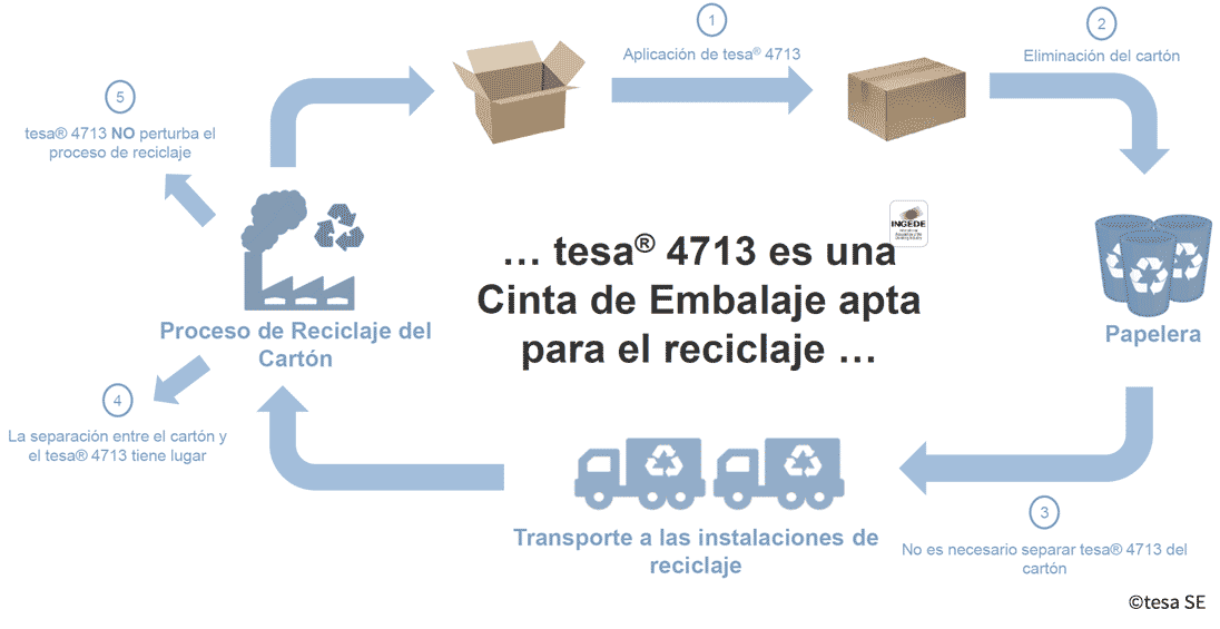 Posibilidades de reciclaje Tesa 4713