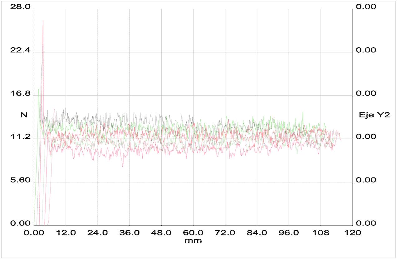 Ensayo de laboratorio cinta adhesiva, gráfica valores de adhesión
